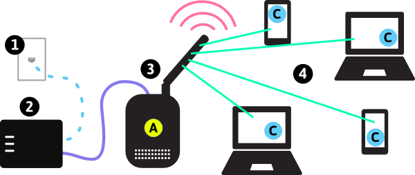 Electrical devices with increases the noise in lte model connection