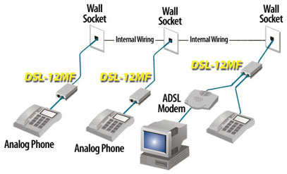 Connected devices to adsl line