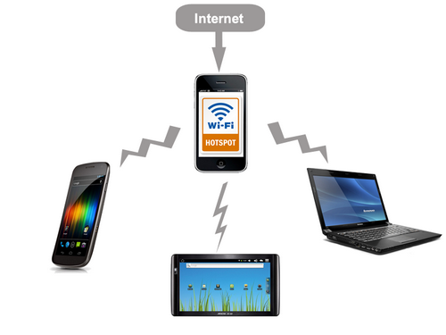 Mobile wireless hotspot schema